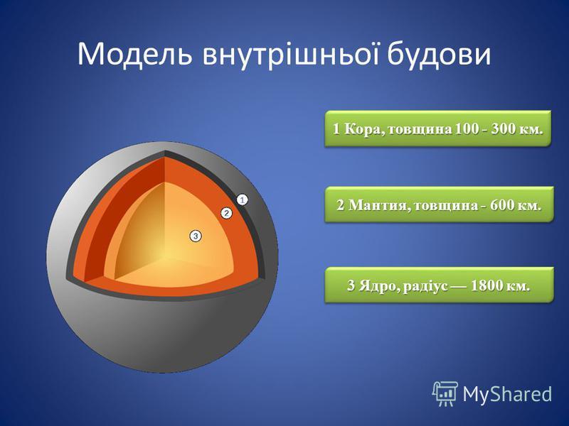 Модель внутрішньої будови 1 Кора, товщина 100 - 300 км. 2 Мантия, товщина - 600 км. 3 Ядро, радіус 1800 км.