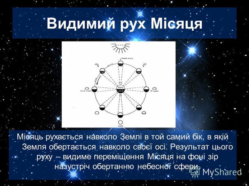 Видимий рух Місяця Місяць рухається навколо Землі в той самий бік, в якій Земля обертається навколо своєї осі. Результат цього руху – видиме переміщення Місяця на фоні зір назустріч обертанню небесної сфери.