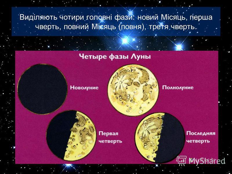 Виділяють чотири головні фази: новий Місяць, перша чверть, повний Місяць (повня), третя чверть.