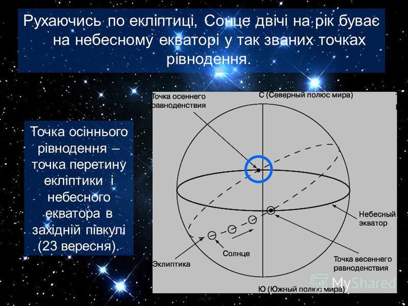 Рухаючись по екліптиці, Сонце двічі на рік буває на небесному екваторі у так званих точках рівнодення. Точка осіннього рівнодення – точка перетину екліптики і небесного екватора в західній півкулі (23 вересня).