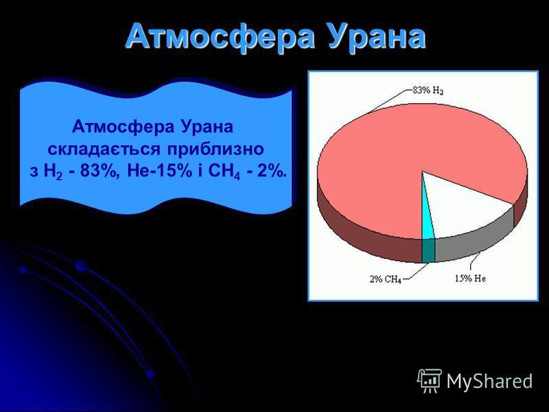 Атмосфера Урана складається приблизно з Н 2 - 83%, Не-15% і СН 4 - 2%. Атмосфера Урана складається приблизно з Н 2 - 83%, Не-15% і СН 4 - 2%.