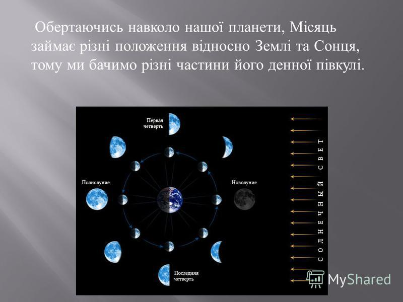 Обертаючись навколо нашої планети, Місяць займає різні положення відносно Землі та Сонця, тому ми бачимо різні частини його денної півкулі.