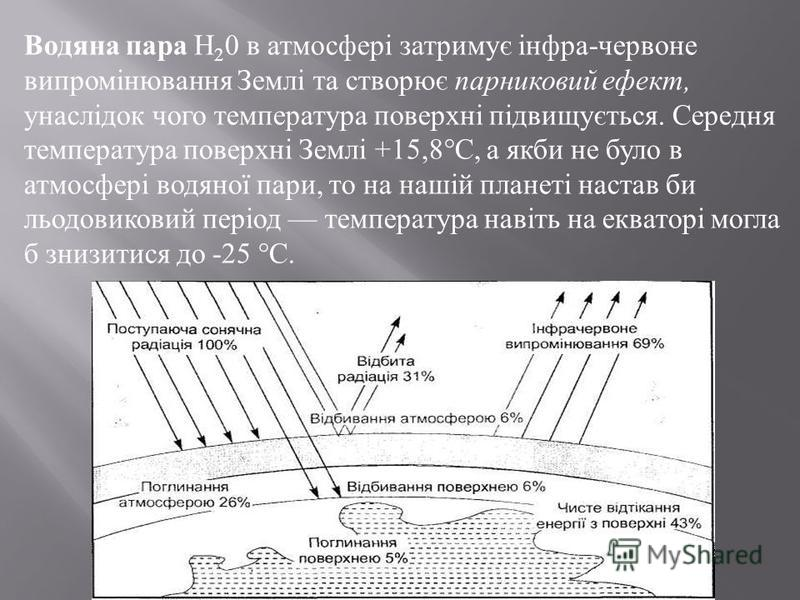 Водяна пара Н 2 0 в атмосфері затримує інфра - червоне випромінювання Землі та створює парниковий ефект, унаслідок чого температура поверхні підвищується. Середня температура поверхні Землі +15,8° С, а якби не було в атмосфері водяної пари, то на наш