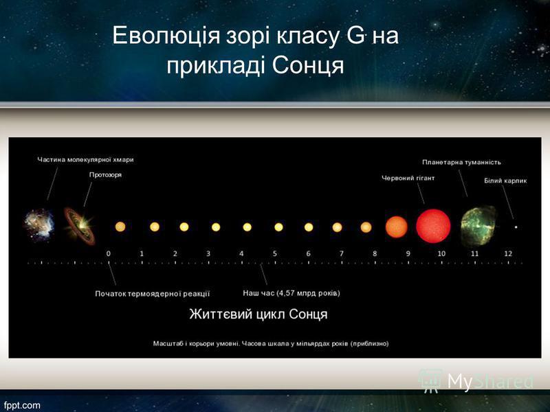 Еволюція зорі класу G на прикладі Сонця