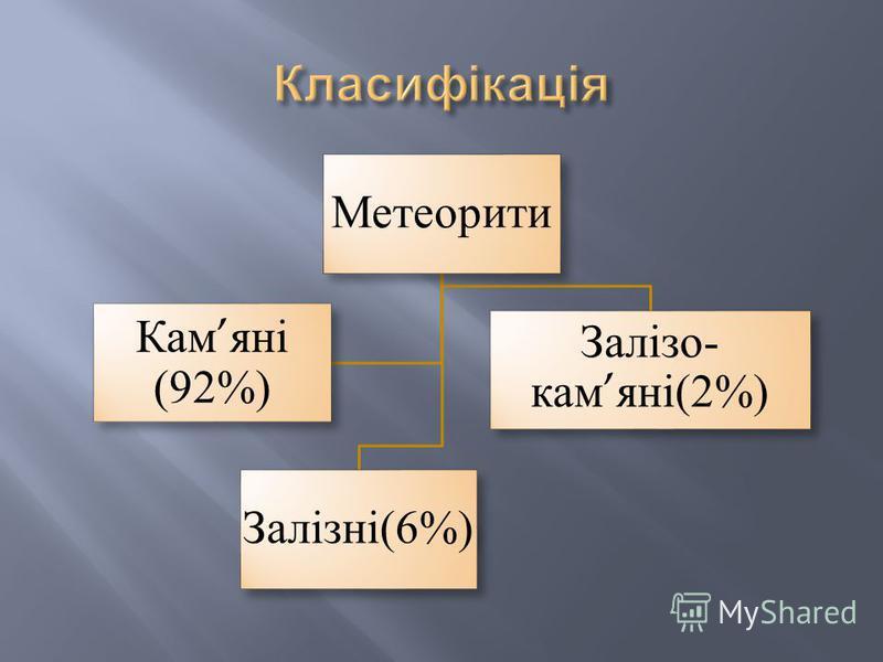 Метеорити Залізні(6%) Залізо- камяні(2%) Камяні (92%)