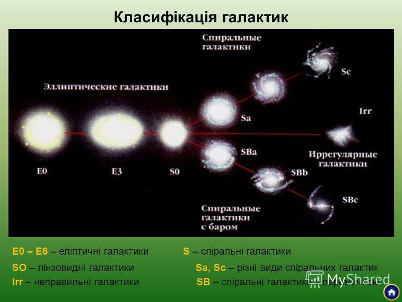 Класифікація галактик Е0 – Е6 – еліптичні галактики SO – лінзовидні галактики Irr – неправильні галактики S – спіральні галактики Sa, Sc – різні види спіральних галактик SB – спіральні галактики з перемичкою