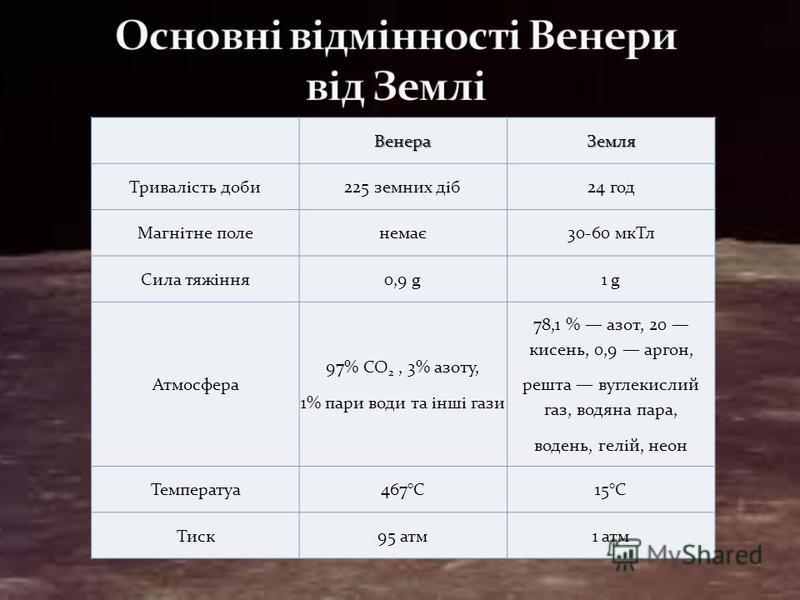 ВенераЗемля Тривалість доби225 земних діб24 год Магнітне поленемає30-60 мкТл Сила тяжіння0,9 g1 g Атмосфера 97% СО 2, 3% азоту, 1% пари води та інші гази 78,1 % азот, 20 кисень, 0,9 аргон, решта вуглекислий газ, водяна пара, водень, гелій, неон Темпе