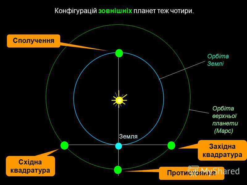 Конфігурацій зовнішніх планет теж чотири. Земля Орбіта верхньої планети (Марс) Орбіта Землі Західна квадратура Східна квадратура Сполучення Протистояння