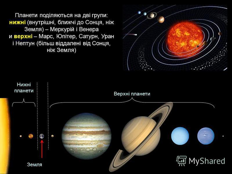 Планети поділяються на дві групи: нижні (внутрішні, ближчі до Сонця, ніж Земля) – Меркурій і Венера и верхні – Марс, Юпітер, Сатурн, Уран і Нептун (більш віддалені від Сонця, ніж Земля) Нижні планети Верхні планети Земля