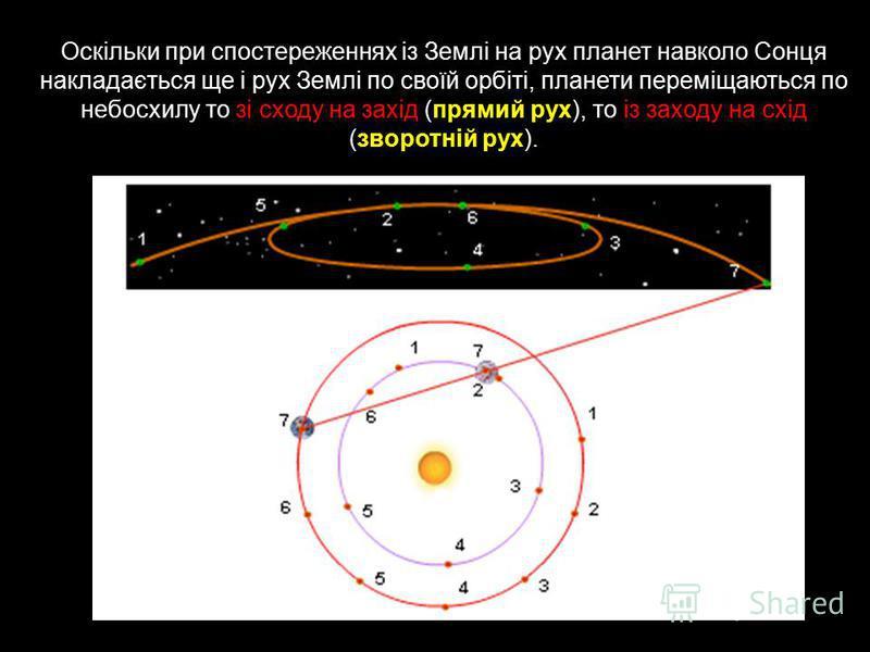 Оскільки при спостереженнях із Землі на рух планет навколо Сонця накладається ще і рух Землі по своїй орбіті, планети переміщаються по небосхилу то зі сходу на захід (прямий рух), то із заходу на схід (зворотній рух).