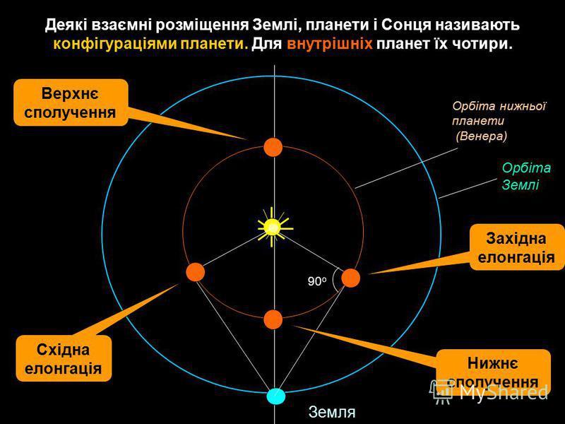 Деякі взаємні розміщення Землі, планети і Сонця називають конфігураціями планети. Для внутрішніх планет їх чотири. 90 о Земля Орбіта нижньої планети (Венера) Орбіта Землі Західна елонгація Східна елонгація Нижнє сполучення Верхнє сполучення