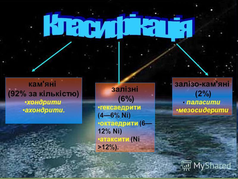 кам'яні (92% за кількістю) хондрити ахондрити. залізні (6%) гексаедрити (46% Ni) октаедрити (6 12% Ni) атаксити (Ni >12%). залізо-кам'яні (2%) паласити мезосидерити
