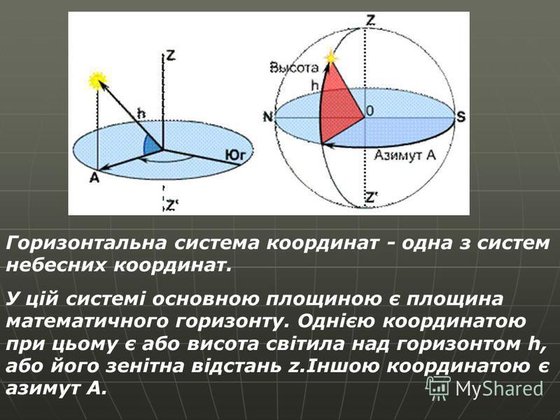 Горизонтальна система координат - одна з систем небесних координат. У цій системі основною площиною є площина математичного горизонту. Однією координатою при цьому є або висота світила над горизонтом h, або його зенітна відстань z.Іншою координатою є