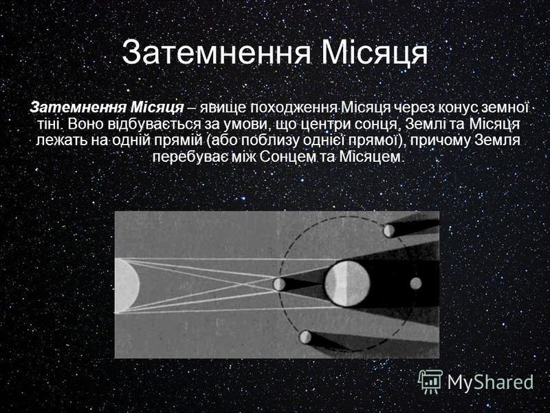 Затемнення Місяця Затемнення Місяця – явище походження Місяця через конус земної тіні. Воно відбувається за умови, що центри сонця, Землі та Місяця лежать на одній прямій (або поблизу однієї прямої), причому Земля перебуває між Сонцем та Місяцем.