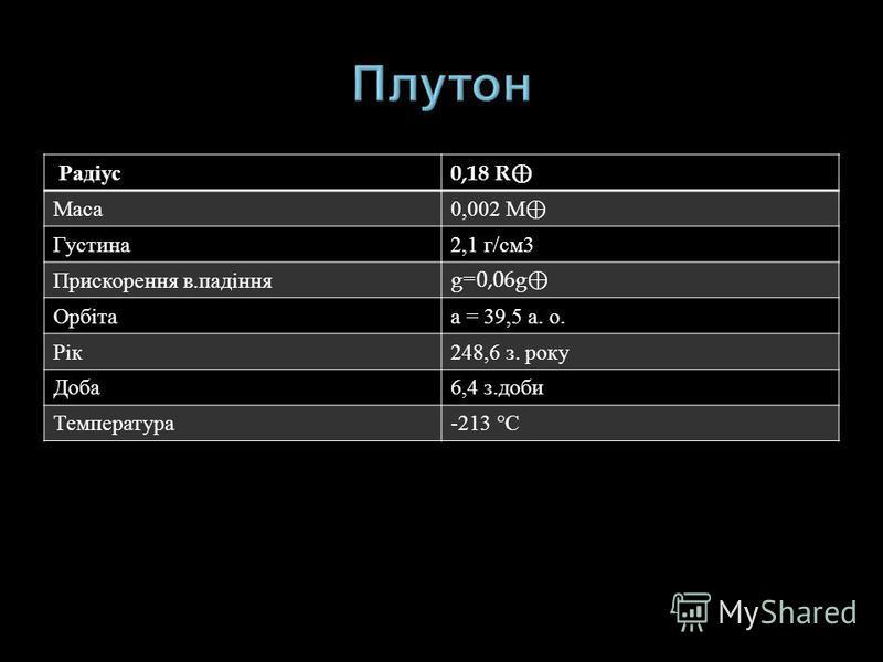 Радіус 0,18 R Маса 0,002 М Густина 2,1 г / см 3 Прискорення в. падіння g=0,06g Орбіта а = 39,5 а. о. Рік 248,6 з. року Доба 6,4 з. доби Температура -213 ° С