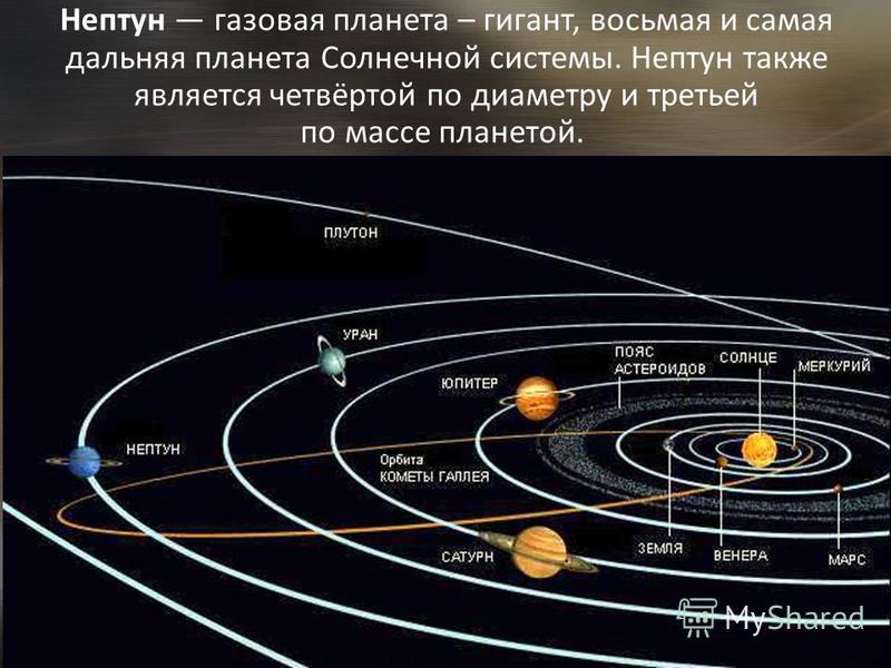 Нептун газовая планета – гигант, восьмая и самая дальняя планета Солнечной системы. Нептун также является четвёртой по диаметру и третьей по массе планетой.