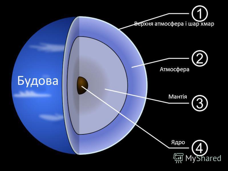 Будова Верхня атмосфера і шар хмар Атмосфера Мантія Ядро