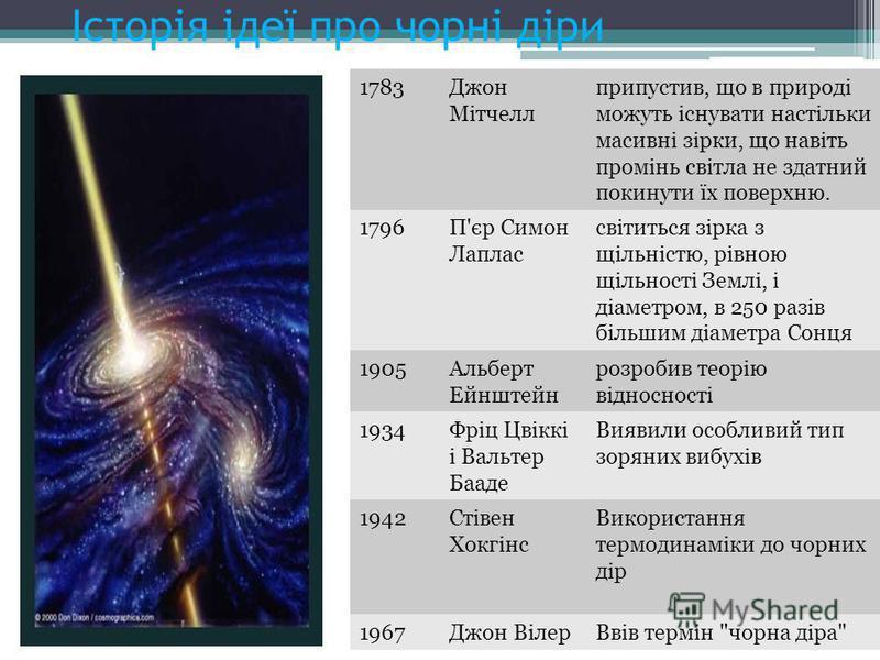 Історія ідеї про чорні діри 1783Джон Мітчелл припустив, що в природі можуть існувати настільки масивні зірки, що навіть промінь світла не здатний покинути їх поверхню. 1796П'єр Симон Лаплас світиться зірка з щільністю, рівною щільності Землі, і діаме