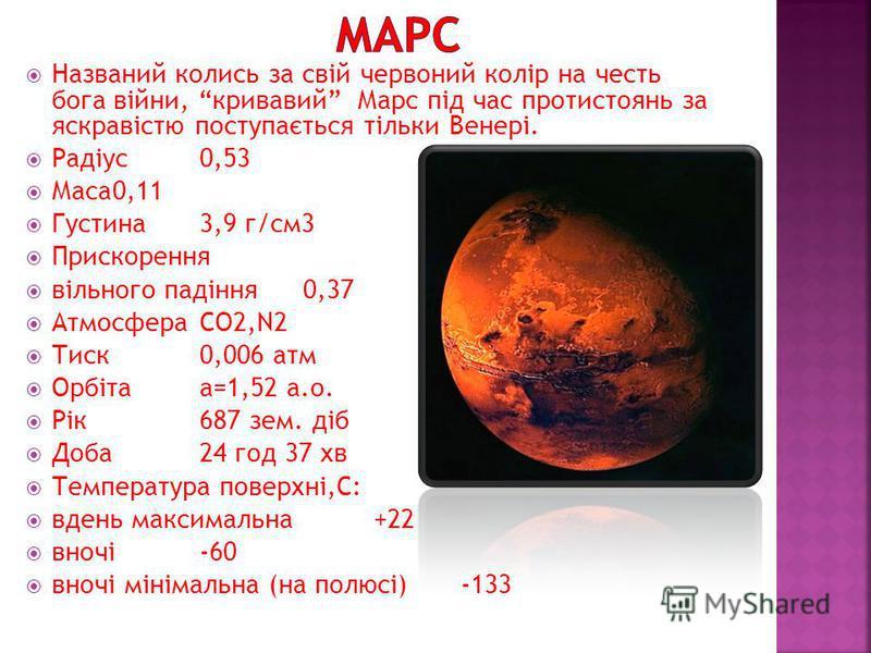Названий колись за свій червоний колір на честь бога війни, кривавий Марс під час протистоянь за яскравістю поступається тільки Венері. Радіус0,53 Маса0,11 Густина3,9 г/см3 Прискорення вільного падіння 0,37 АтмосфераСО2,N2 Тиск0,006 атм Орбітаа=1,52