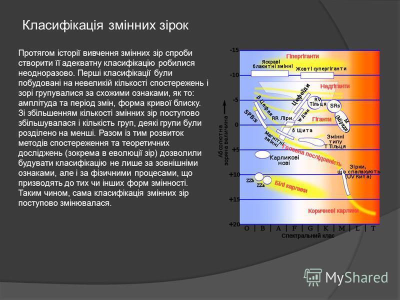 Класифікація змінних зірок Протягом історії вивчення змінних зір спроби створити її адекватну класифікацію робилися неодноразово. Перші класифікації були побудовані на невеликій кількості спостережень і зорі групувалися за схожими ознаками, як то: ам