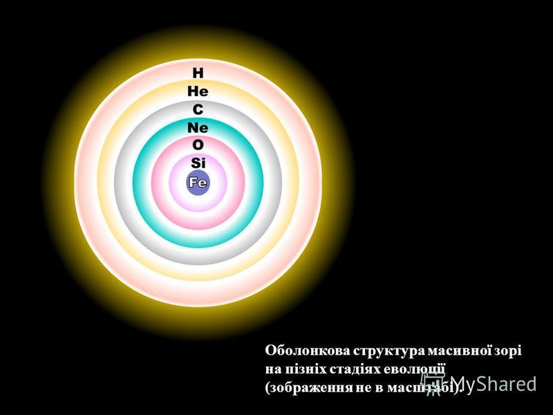 Оболонкова структура масивної зорі на пізніх стадіях еволюції (зображення не в масштабі).