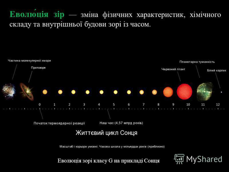 Еволю́ція зір зміна фізичних характеристик, хімічного складу та внутрішньої будови зорі із часом. Еволюція зорі класу G на прикладі Сонця