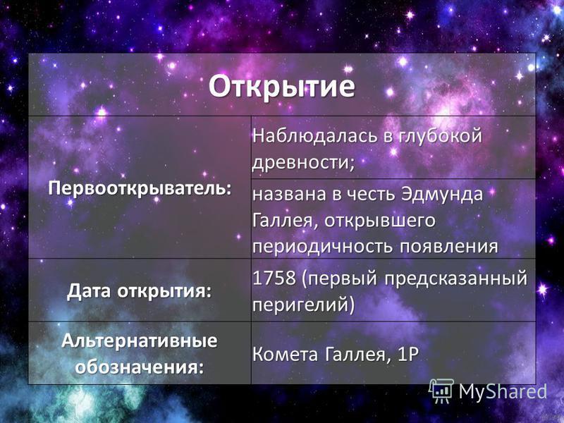 Открытие Первооткрыватель: Наблюдалась в глубокой древности; названа в честь Эдмунда Галлея, открывшего периодичность появления Дата открытия: 1758 (первый предсказанный перигелий) Альтернативные обозначения: Комета Галлея, 1P
