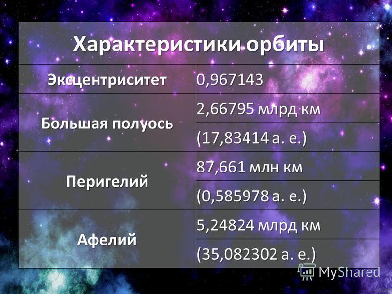 Характеристики орбиты Эксцентриситет 0,967143 Большая полуось 2,66795 млрд км (17,83414 а. е.) Перигелий 87,661 млн км (0,585978 а. е.) Афелий 5,24824 млрд км (35,082302 а. е.)