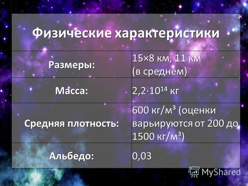 Физические характеристики Размеры: 15×8 км, 11 км (в среднем) Масса: 2,2·10 14 кг Средняя плотность: 600 кг/м³ (оценки варьируются от 200 до 1500 кг/м³) Альбедо:0,03