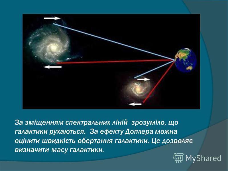 За зміщенням спектральних ліній зрозуміло, що галактики рухаються. За ефекту Доплера можна оцінити швидкість обертання галактики. Це дозволяє визначити масу галактики.