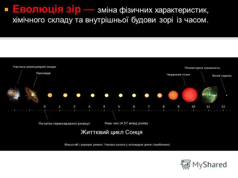 Еволюція зір зміна фізичних характеристик, хімічного складу та внутрішньої будови зорі із часом.
