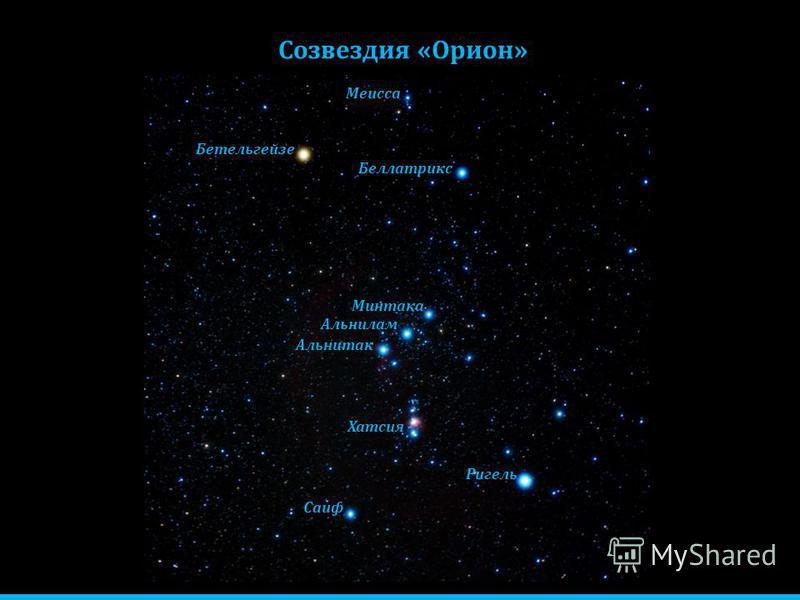 Созвездия «Орион» Саиф Альнитак Альнилам Минтака Бетельгейзе Беллатрикс Ригель Меисса Хатсия