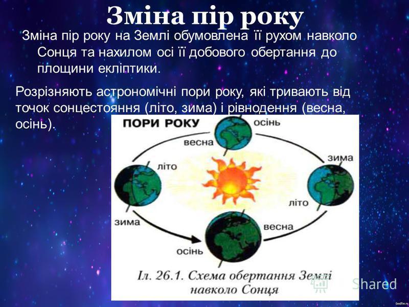 Зміна пір року Зміна пір року на Землі обумовлена її рухом навколо Сонця та нахилом осі її добового обертання до площини екліптики. Розрізняють астрономічні пори року, які тривають від точок сонцестояння (літо, зима) і рівнодення (весна, осінь).
