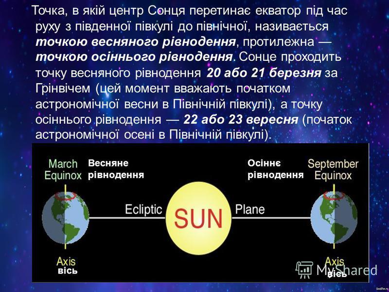 Точка, в якій центр Сонця перетинає екватор під час руху з південної півкулі до північної, називається точкою весняного рівнодення, протилежна точкою осіннього рівнодення. Сонце проходить точку весняного рівнодення 20 або 21 березня за Грінвічем (цей