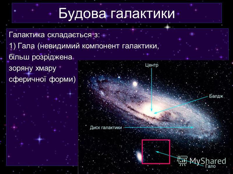 Будова галактики Галактика складається з: 1) Гала (невидимий компонент галактики, більш розріджена зоряну хмару сферичної форми)