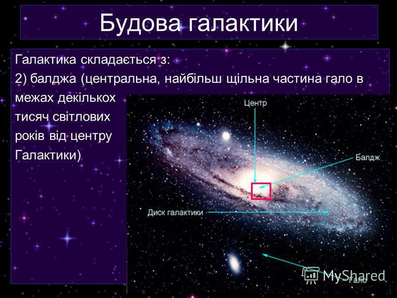 Будова галактики Галактика складається з: 2) балджа (центральна, найбільш щільна частина гало в межах декількох тисяч світлових років від центру Галактики)