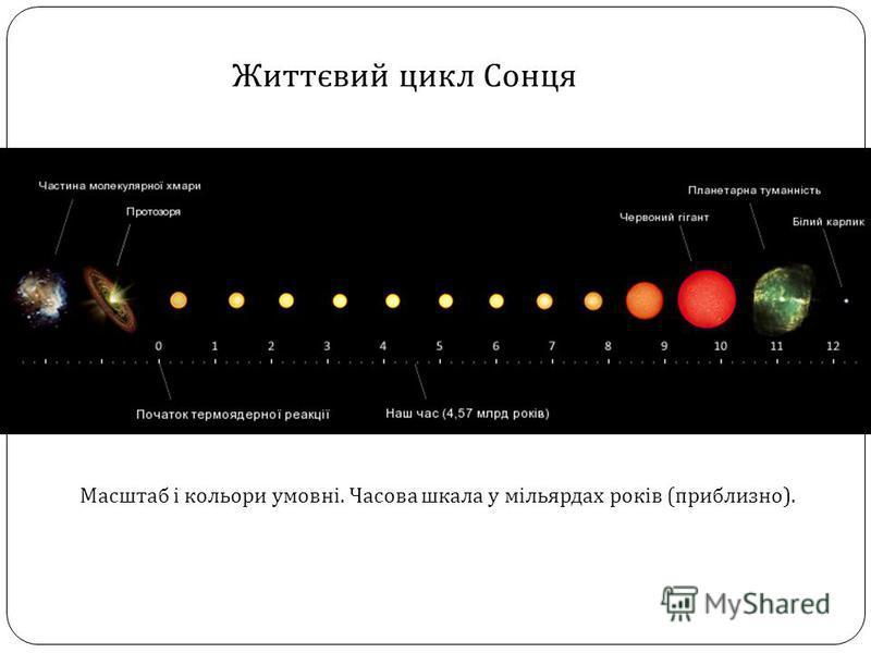 Життєвий цикл Сонця Масштаб і кольори умовні. Часова шкала у мільярдах років ( приблизно ).