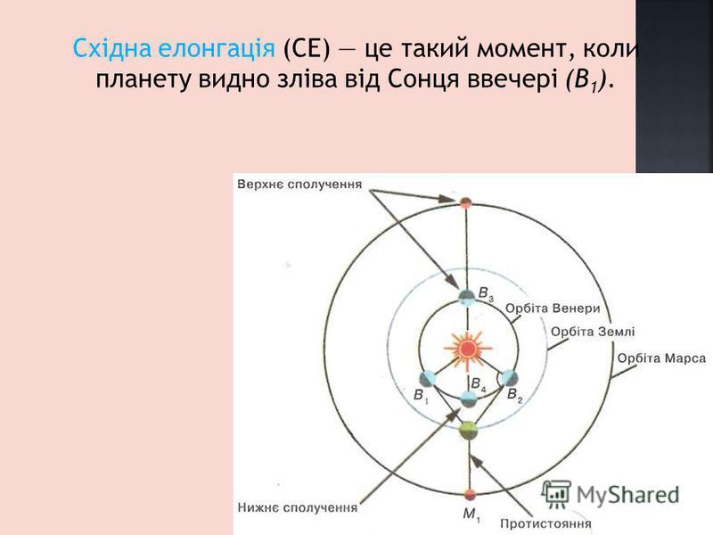 Східна елонгація (СЕ) це такий момент, коли планету видно зліва від Сонця ввечері (B 1 ).