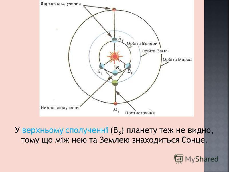 У верхньому сполученні (В 3 ) планету теж не видно, тому що між нею та Землею знаходиться Сонце.