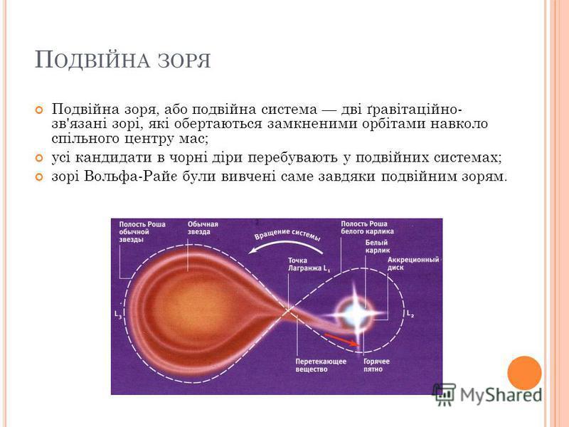 П ОДВІЙНА ЗОРЯ Подвійна зоря, або подвійна система дві ґравітаційно- зв'язані зорі, які обертаються замкненими орбітами навколо спільного центру мас; усі кандидати в чорні діри перебувають у подвійних системах; зорі Вольфа-Райє були вивчені саме завд