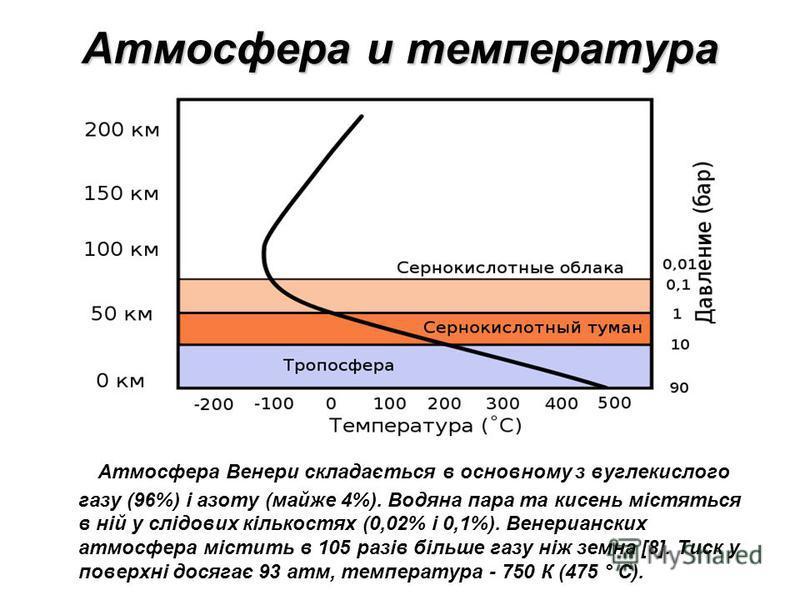 Атмосфера и температура Атмосфера Венери складається в основному з вуглекислого газу (96%) і азоту (майже 4%). Водяна пара та кисень містяться в ній у слідових кількостях (0,02% і 0,1%). Венерианских атмосфера містить в 105 разів більше газу ніж земн