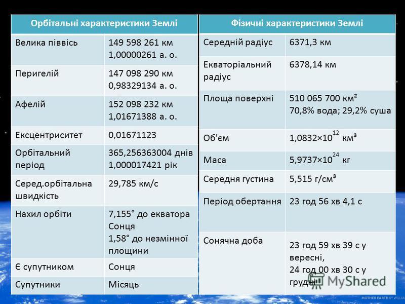 Орбітальні характеристики Землі Велика піввісь149 598 261 км 1,00000261 а. о. Перигелій147 098 290 км 0,98329134 а. о. Афелій152 098 232 км 1,01671388 а. о. Ексцентриситет0,01671123 Орбітальний період 365,256363004 днів 1,000017421 рік Серед.орбіталь