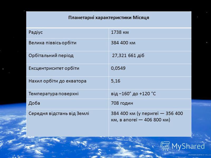 Планетарні характеристики Місяця Радіус1738 км Велика піввісь орбіти384 400 км Орбітальний період 27,321 661 діб Ексцентриситет орбіти0,0549 Нахил орбіти до екватора5,16 Температура поверхнівід 160° до +120 °C Доба708 годин Середня відстань від Землі