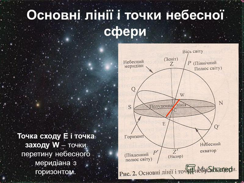 Основні лінії і точки небесної сфери Точка сходу Е і точка заходу W – точки перетину небесного меридіана з горизонтом.