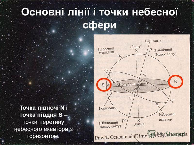 Основні лінії і точки небесної сфери Точка півночі N і точка півдня S – точки перетину небесного екватора з горизонтом.