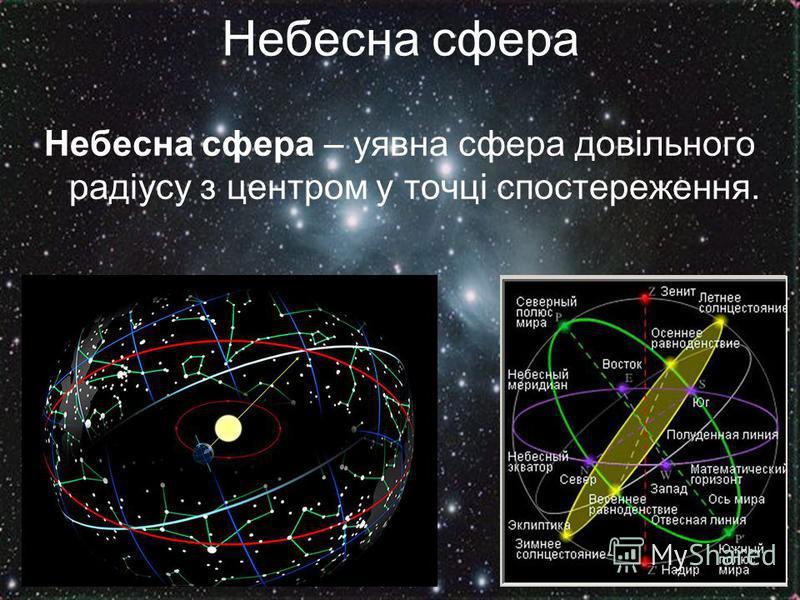 Небесна сфера Небесна сфера – уявна сфера довільного радіусу з центром у точці спостереження.