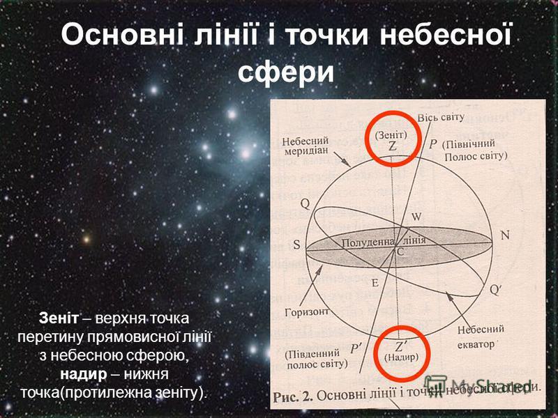 Основні лінії і точки небесної сфери Зеніт – верхня точка перетину прямовисної лінії з небесною сферою, надир – нижня точка(протилежна зеніту).