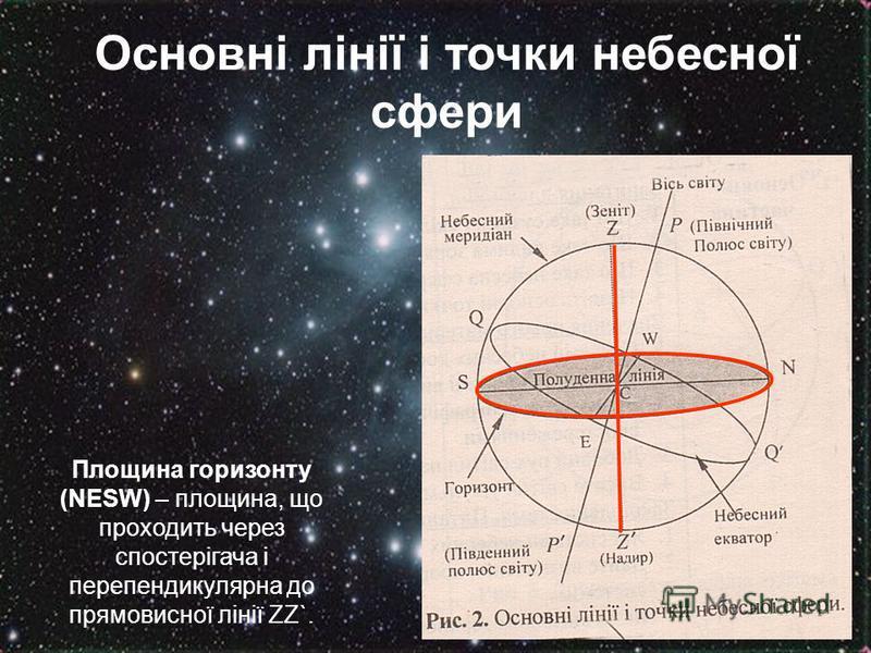 Основні лінії і точки небесної сфери Площина горизонту (NESW) – площина, що проходить через спостерігача і перепендикулярна до прямовисної лінії ZZ`.