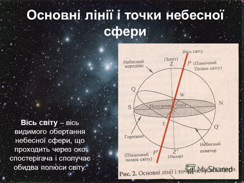 Основні лінії і точки небесної сфери Вісь світу – вісь видимого обертання небесної сфери, що проходить через око спостерігача і сполучає обидва полюси світу.