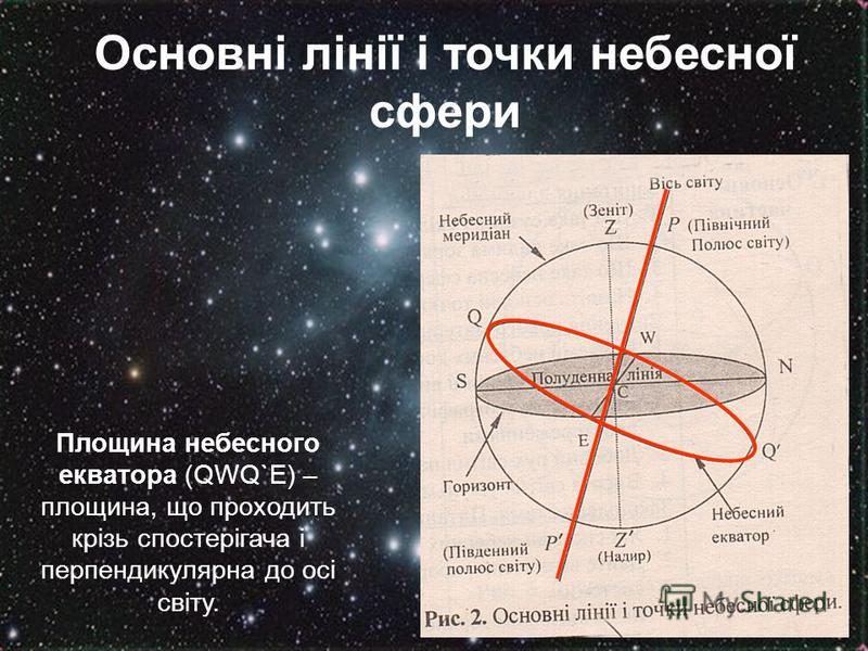 Основні лінії і точки небесної сфери Площина небесного екватора (QWQ`E) – площина, що проходить крізь спостерігача і перпендикулярна до осі світу.